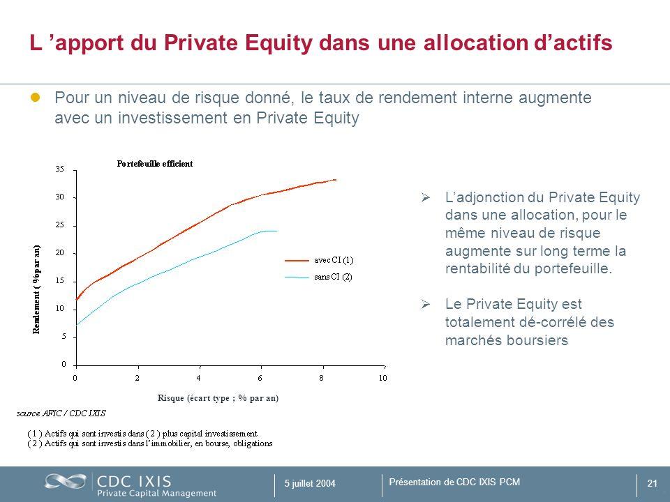 Présentation de CDC IXIS PCM 5 juillet 200421 Pour un niveau de risque donné, le taux de rendement interne augmente avec un investissement en Private