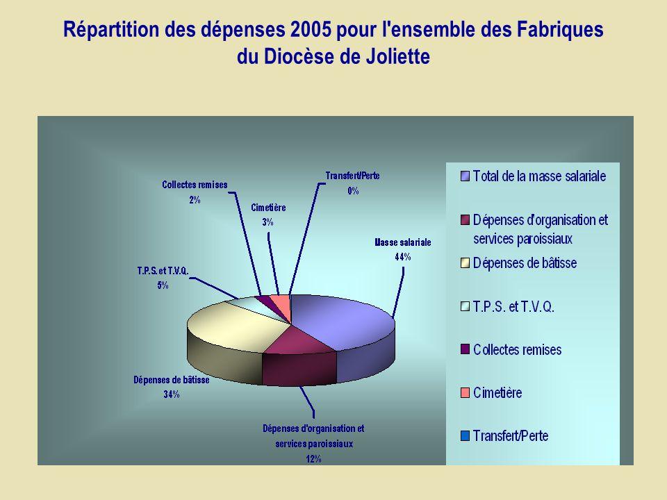 Répartition des dépenses 2005 pour l ensemble des Fabriques du Diocèse de Joliette