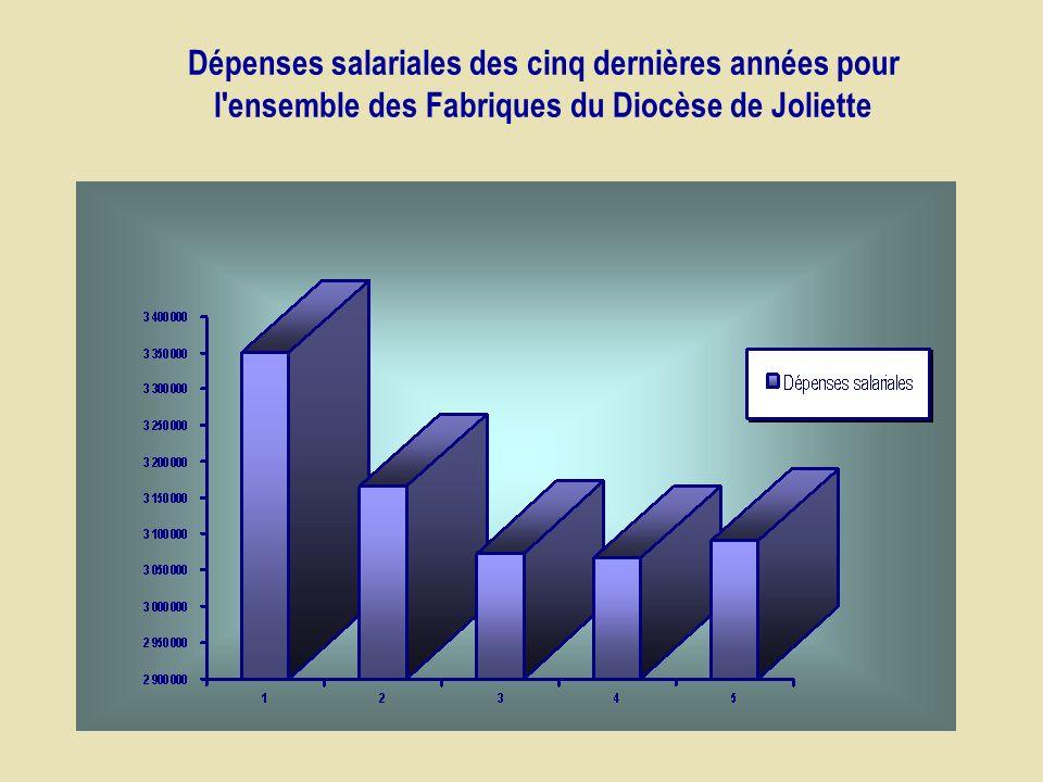 Dépenses salariales des cinq dernières années pour l ensemble des Fabriques du Diocèse de Joliette