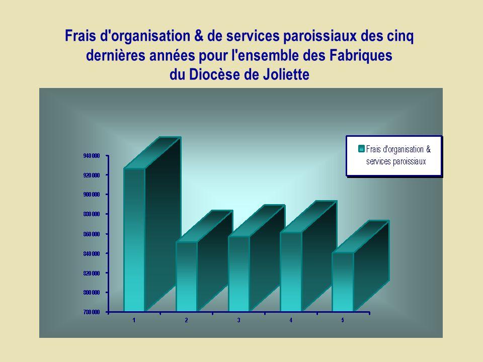 Frais d organisation & de services paroissiaux des cinq dernières années pour l ensemble des Fabriques du Diocèse de Joliette
