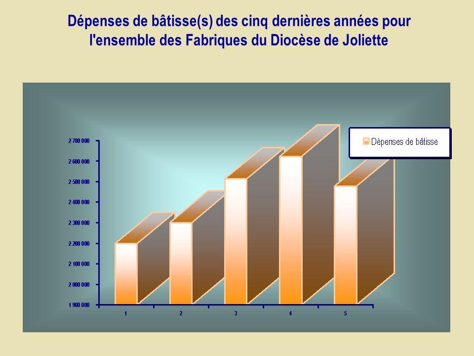 Dépenses de bâtisse(s) des cinq dernières années pour l ensemble des Fabriques du Diocèse de Joliette