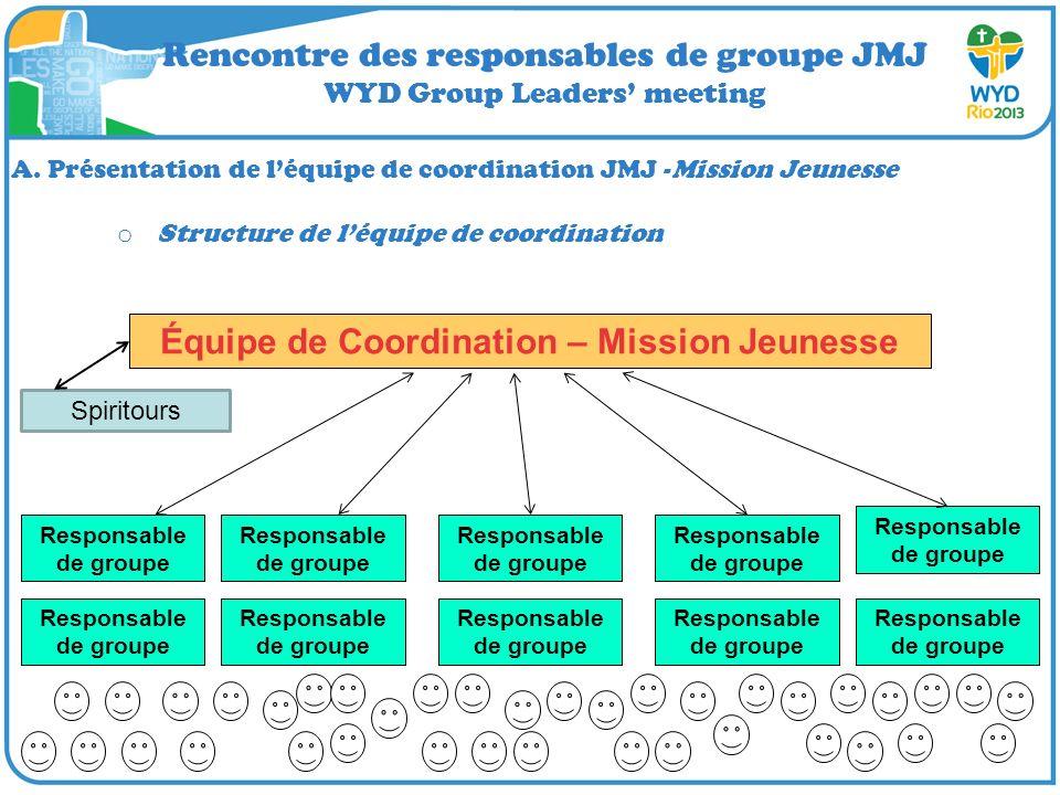 Rencontre des responsables de groupe JMJ WYD Group Leaders meeting A. Présentation de léquipe de coordination JMJ -Mission Jeunesse o Structure de léq