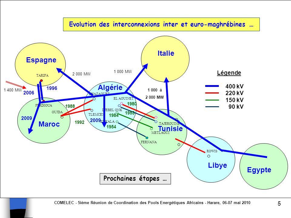 COMELEC - 5ième Réunion de Coordination des Pools Energétiques Africains - Harare, 06-07 mai 2010 5 Algérie Maroc Libye Tunisie Espagne 2006 1988 GHAZ