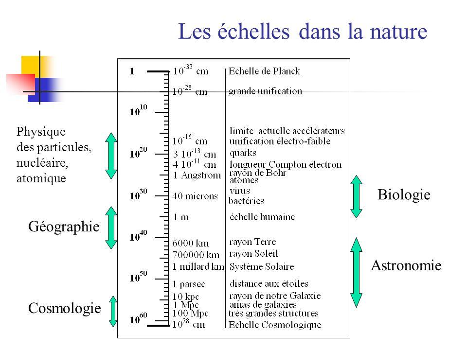 Les échelles dans la nature Biologie Géographie Physique des particules, nucléaire, atomique Astronomie Cosmologie