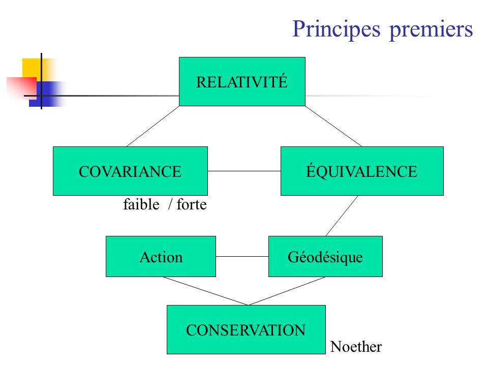 RELATIVITÉ COVARIANCEÉQUIVALENCE faible / forte ActionGéodésique CONSERVATION Noether Principes premiers