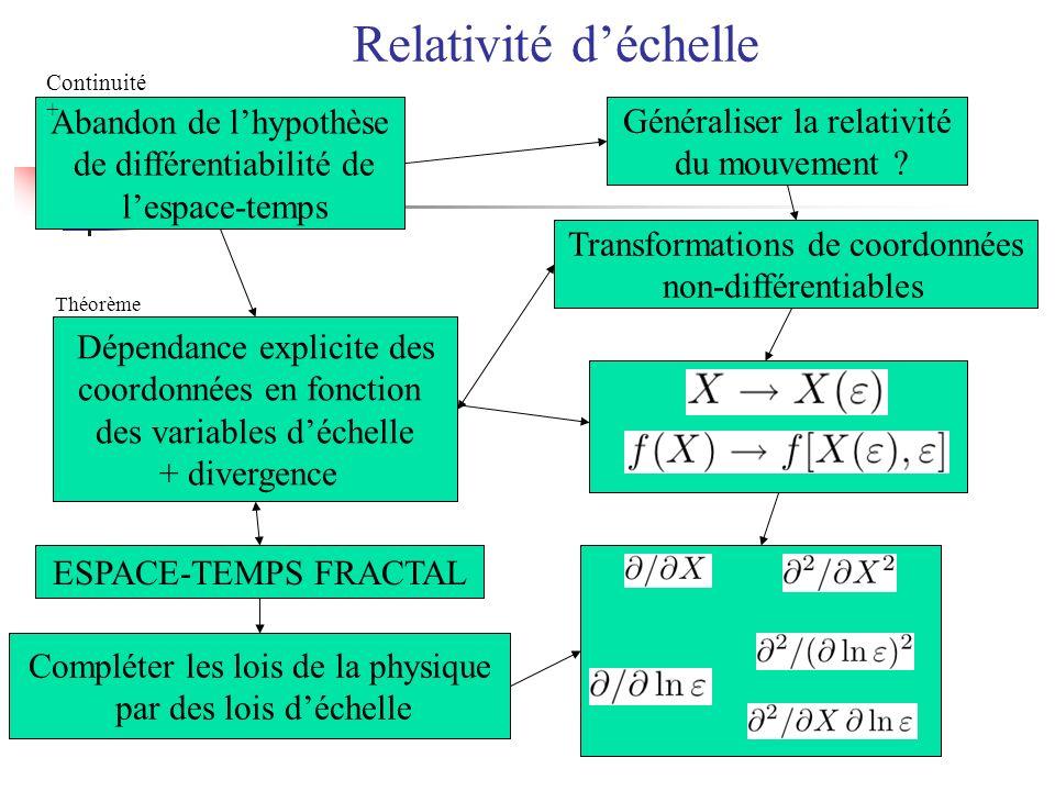 Abandon de lhypothèse de différentiabilité de lespace-temps Dépendance explicite des coordonnées en fonction des variables déchelle + divergence Génér