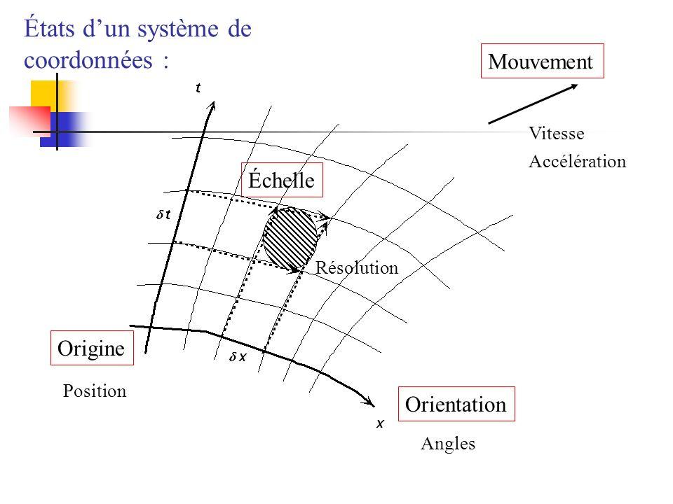 Origine Orientation Mouvement Vitesse Accélération Échelle Résolution États dun système de coordonnées : Angles Position