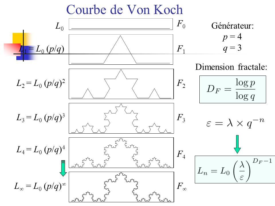 Courbe de Von Koch F0F0 F1F1 F2F2 F3F3 F4F4 F L0L0 L 1 = L 0 (p/q) L 2 = L 0 (p/q) 2 L 3 = L 0 (p/q) 3 L 4 = L 0 (p/q) 4 L = L 0 (p/q) Générateur: p =