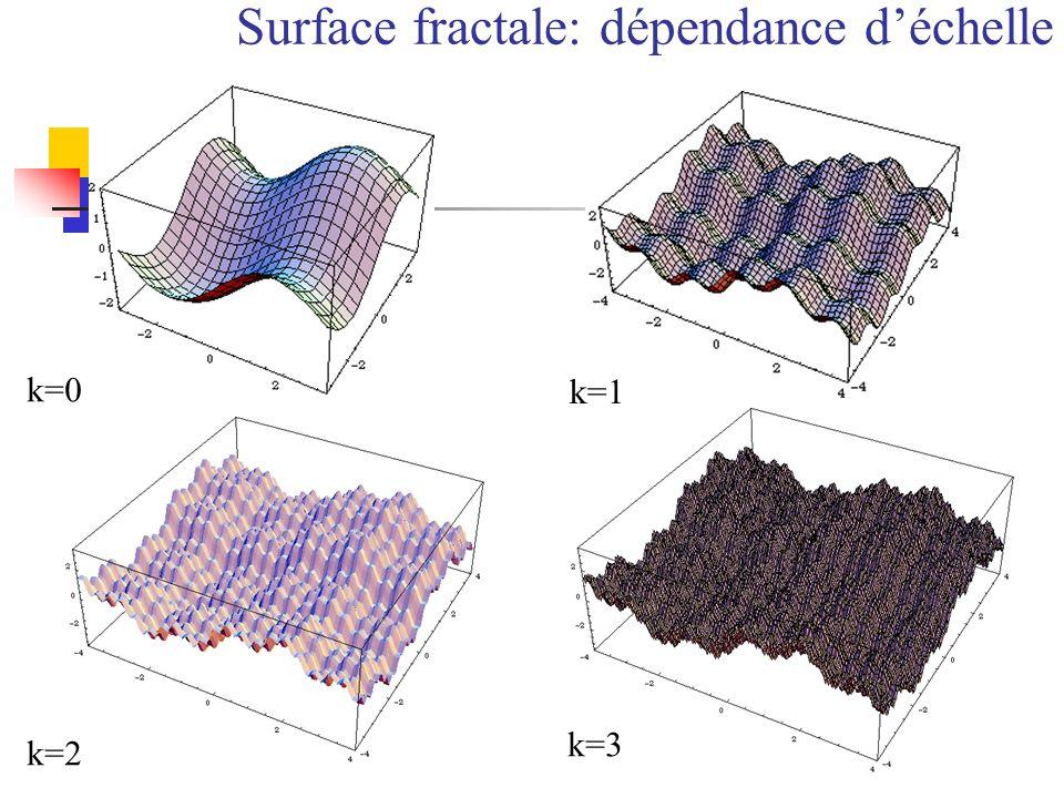 Surface fractale: dépendance déchelle k=0 k=2 k=1 k=3