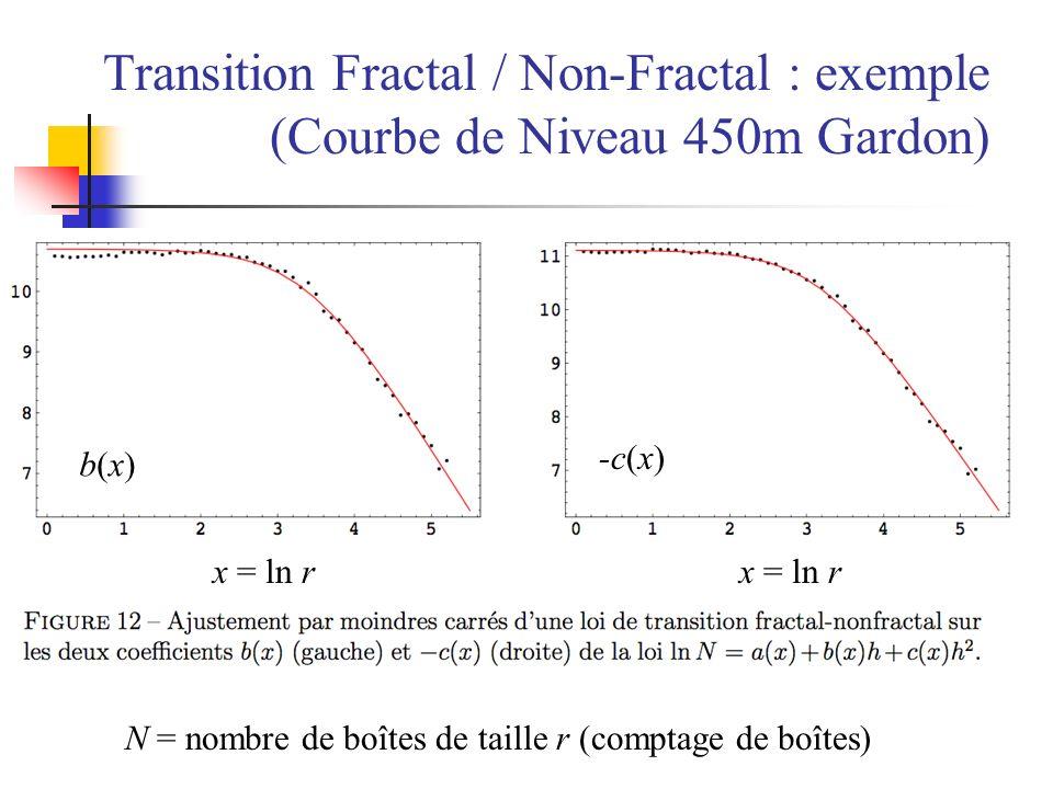 Transition Fractal / Non-Fractal : exemple (Courbe de Niveau 450m Gardon) x = ln r b(x)b(x) -c(x) N = nombre de boîtes de taille r (comptage de boîtes