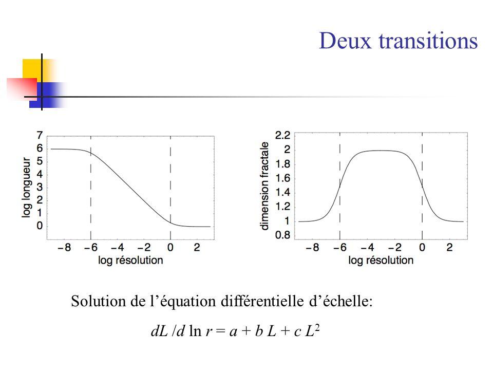 Deux transitions Solution de léquation différentielle déchelle: dL /d ln r = a + b L + c L 2