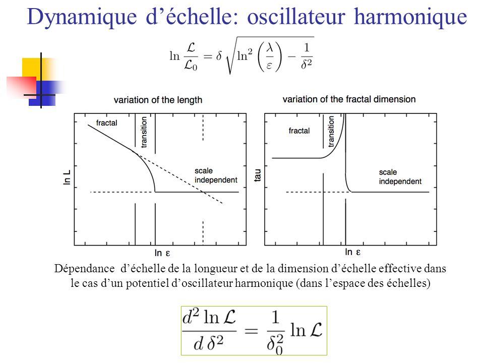 Dépendance déchelle de la longueur et de la dimension déchelle effective dans le cas dun potentiel doscillateur harmonique (dans lespace des échelles)