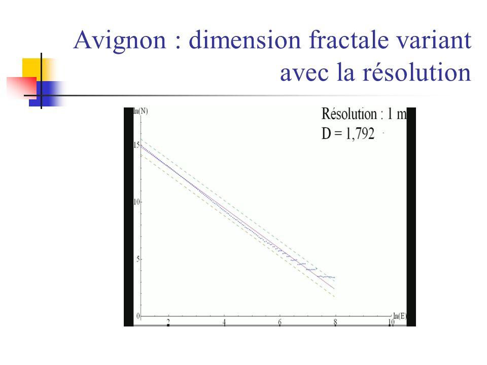 Avignon : dimension fractale variant avec la résolution