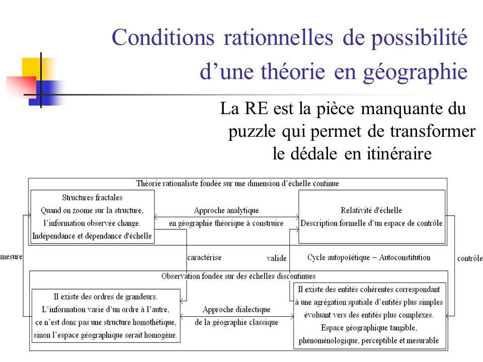Conditions rationnelles de possibilité dune théorie en géographie La RE est la pièce manquante du puzzle qui permet de transformer le dédale en itinér