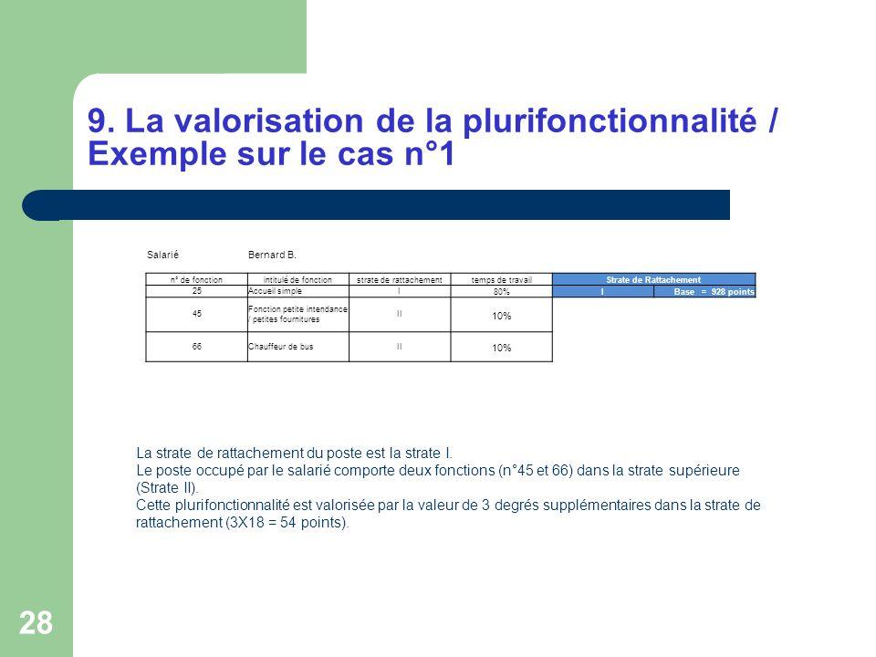28 9. La valorisation de la plurifonctionnalité / Exemple sur le cas n°1 SalariéBernard B. n° de fonctionintitulé de fonctionstrate de rattachementtem