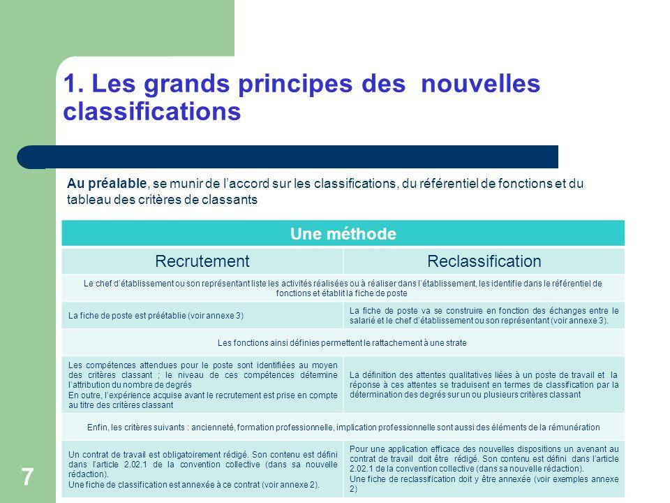 28 9.La valorisation de la plurifonctionnalité / Exemple sur le cas n°1 SalariéBernard B.