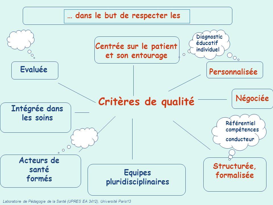 … dans le but de respecter les Laboratoire de Pédagogie de la Santé (UPRES EA 3412), Université Paris13 Critères de qualité Centrée sur le patient et