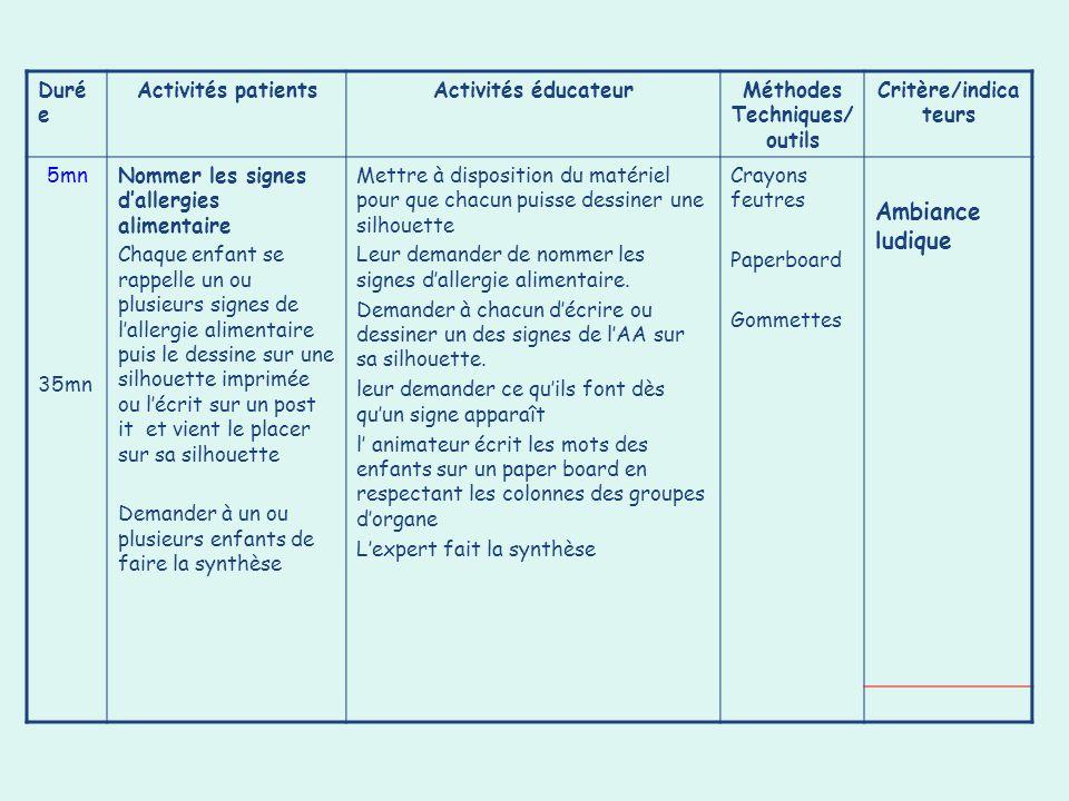 Duré e Activités patientsActivités éducateurMéthodes Techniques/ outils Critère/indica teurs 5mn 35mn Nommer les signes dallergies alimentaire Chaque