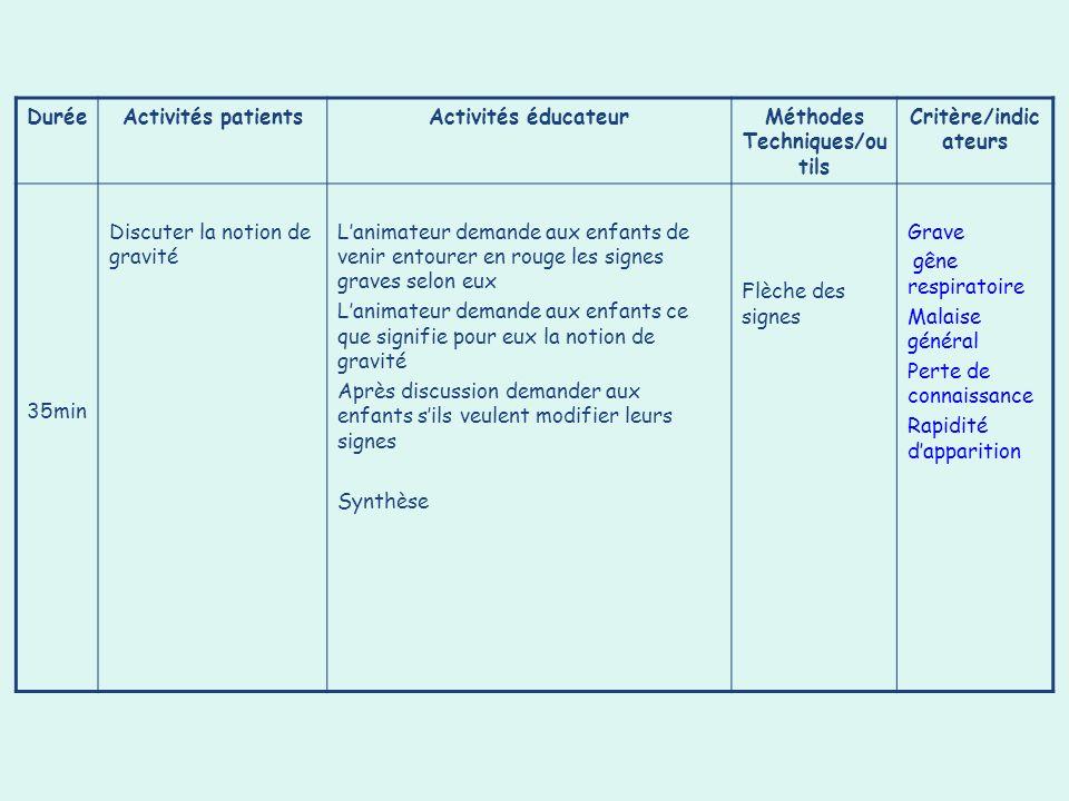 DuréeActivités patientsActivités éducateurMéthodes Techniques/ou tils Critère/indic ateurs 35min Discuter la notion de gravité Lanimateur demande aux