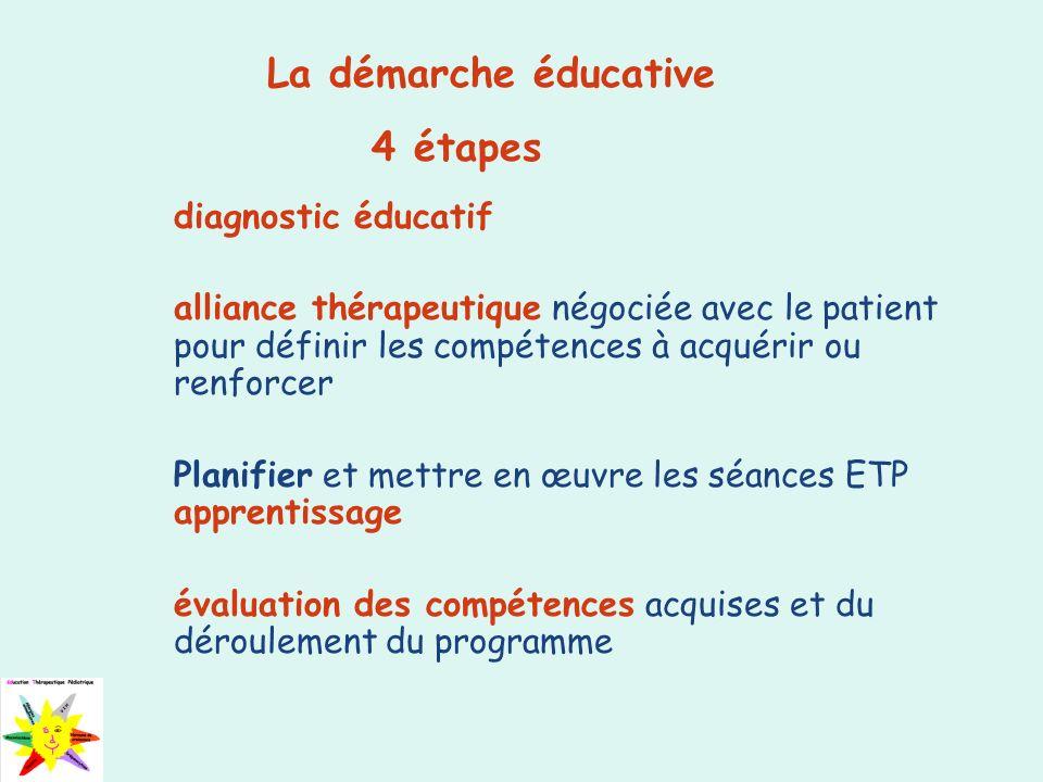 diagnostic éducatif alliance thérapeutique négociée avec le patient pour définir les compétences à acquérir ou renforcer Planifier et mettre en œuvre