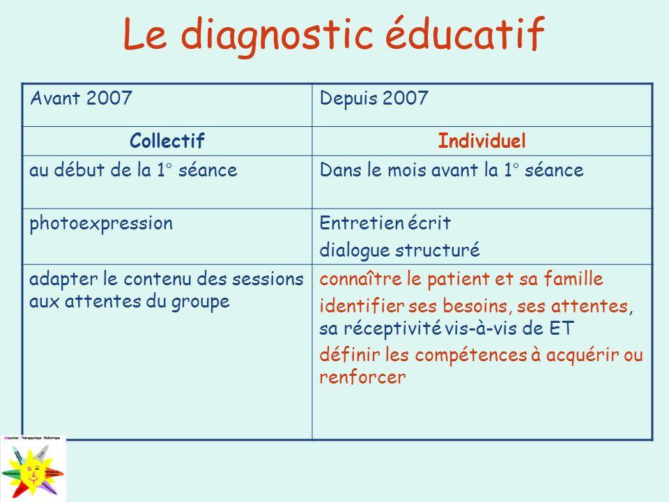 Le diagnostic éducatif Avant 2007Depuis 2007 CollectifIndividuel au début de la 1° séanceDans le mois avant la 1° séance photoexpressionEntretien écri