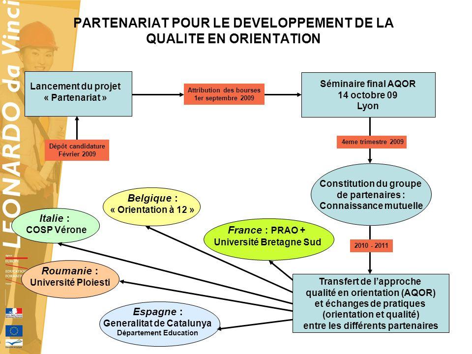 PARTENARIAT POUR LE DEVELOPPEMENT DE LA QUALITE EN ORIENTATION Lancement du projet « Partenariat » Constitution du groupe de partenaires : Connaissanc