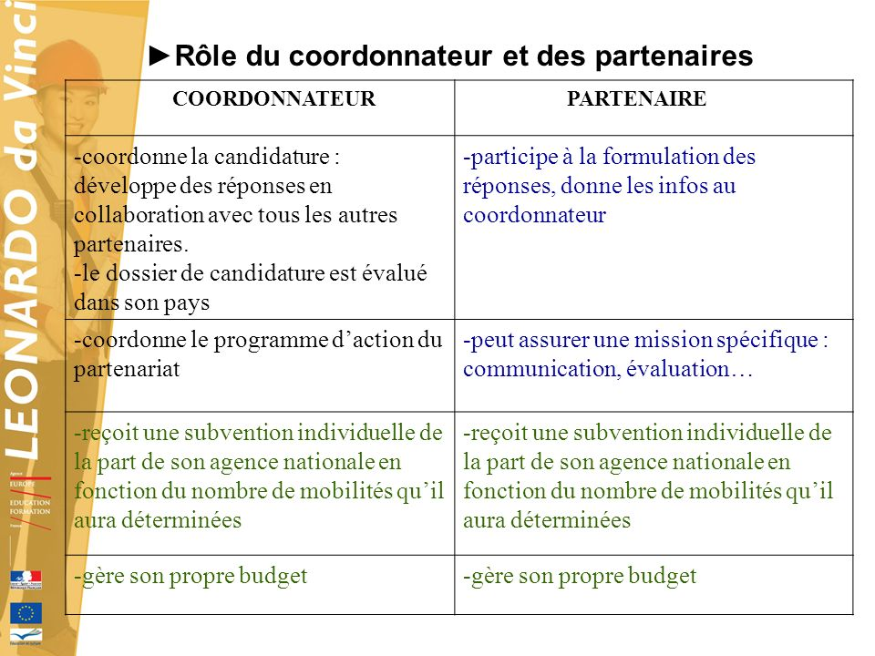 Rôle du coordonnateur et des partenaires COORDONNATEUR PARTENAIRE -coordonne la candidature : développe des réponses en collaboration avec tous les au