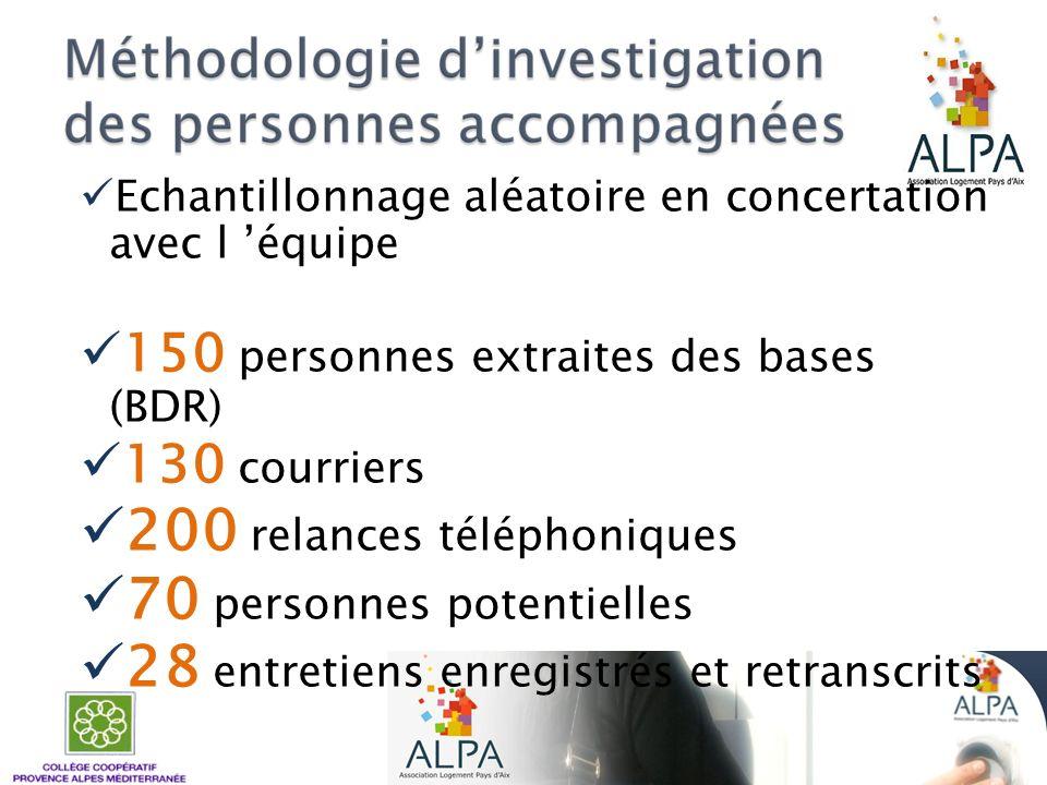 Echantillonnage aléatoire en concertation avec l équipe 150 personnes extraites des bases (BDR) 130 courriers 200 relances téléphoniques 70 personnes