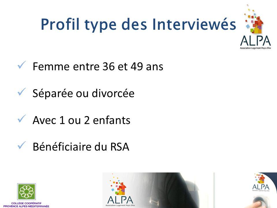 Profil type des Interviewés Femme entre 36 et 49 ans Séparée ou divorcée Avec 1 ou 2 enfants Bénéficiaire du RSA