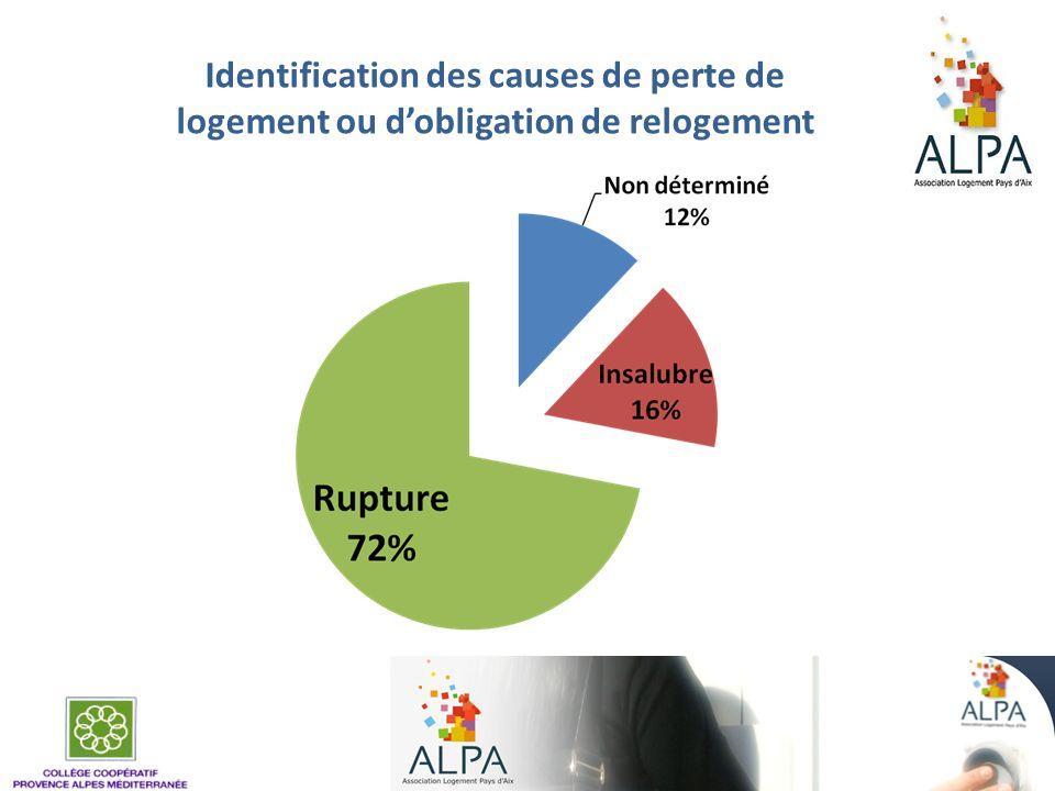 Identification des causes de perte de logement ou dobligation de relogement