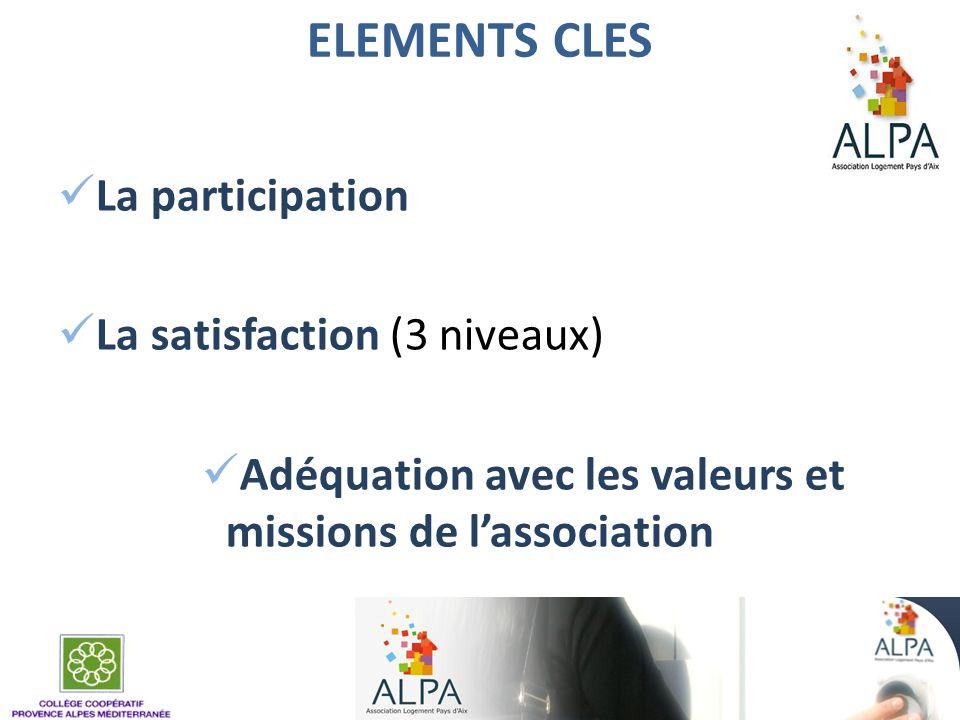 ELEMENTS CLES La participation La satisfaction (3 niveaux) Adéquation avec les valeurs et missions de lassociation