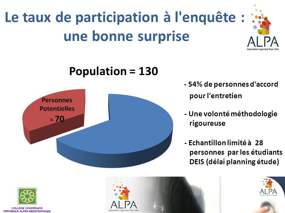 Le taux de participation à l'enquête : une bonne surprise - 54% de personnes d'accord pour l'entretien - Une volonté méthodologie rigoureuse - Echanti