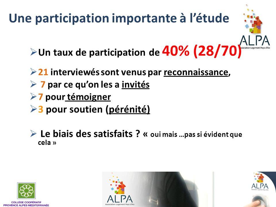 Une participation importante à létude Un taux de participation de 40% (28/70) 21 interviewés sont venus par reconnaissance, 7 par ce quon les a invité