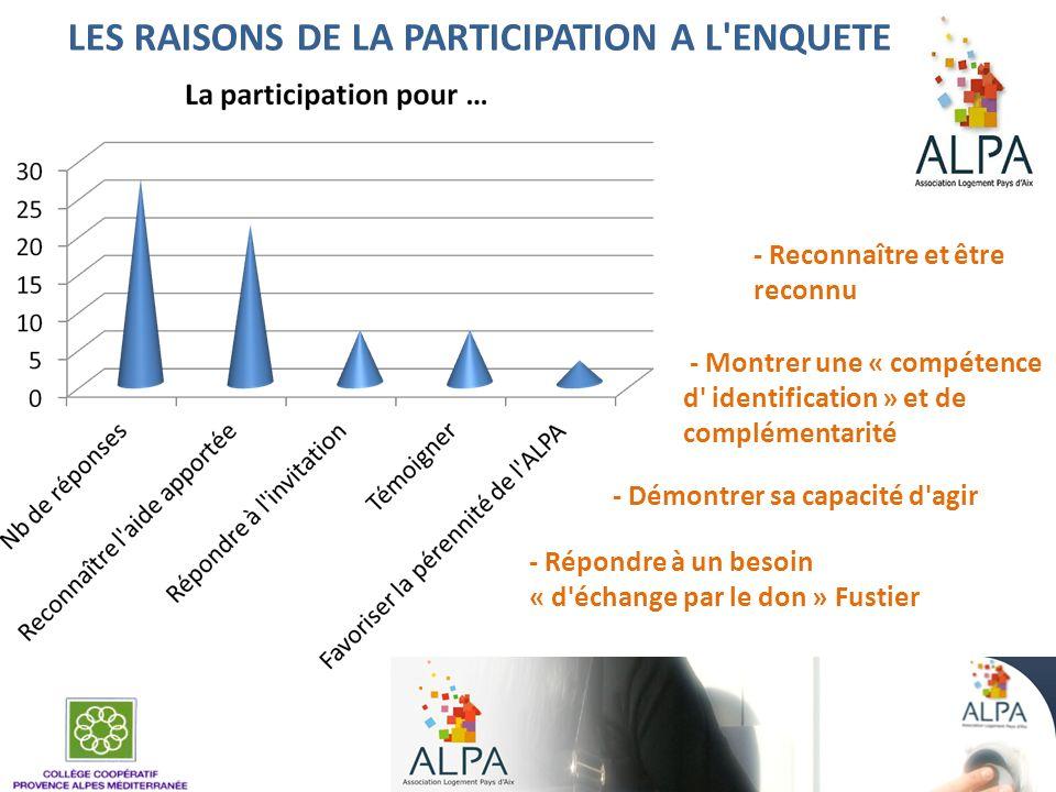 LES RAISONS DE LA PARTICIPATION A L'ENQUETE - Reconnaître et être reconnu - Montrer une « compétence d' identification » et de complémentarité - Répon
