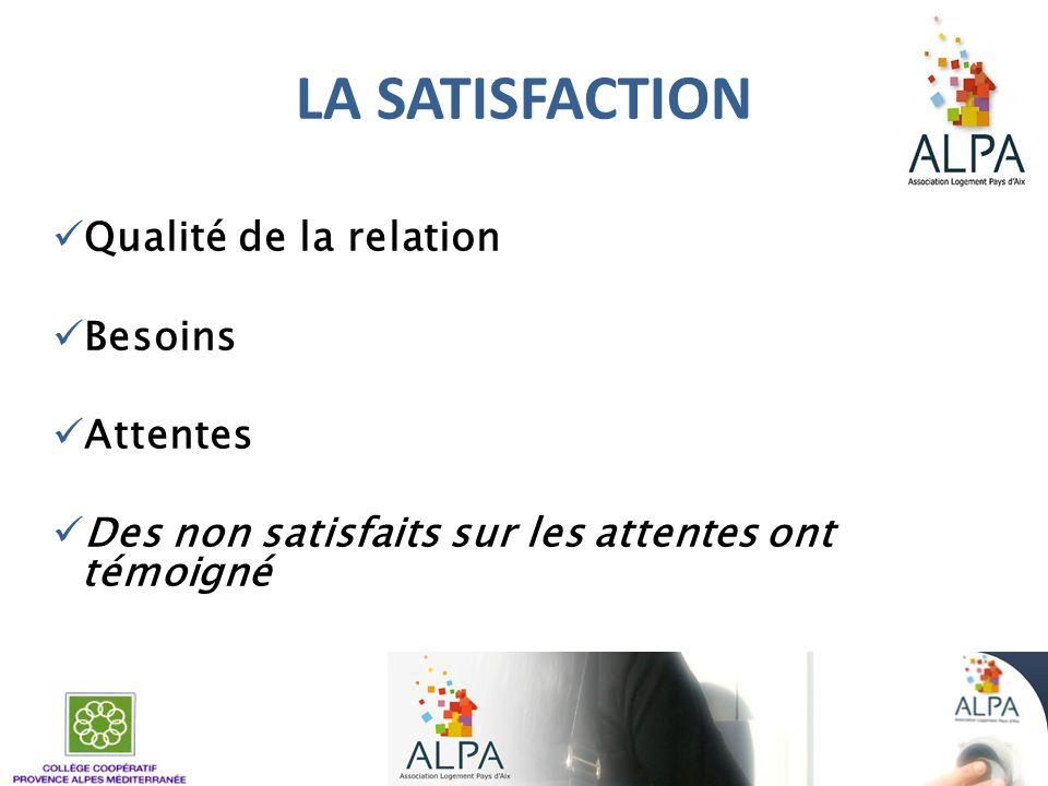 LA SATISFACTION Qualité de la relation Besoins Attentes Des non satisfaits sur les attentes ont témoigné
