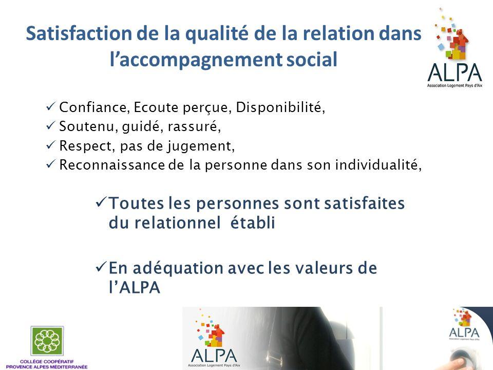 Satisfaction de la qualité de la relation dans laccompagnement social Confiance, Ecoute perçue, Disponibilité, Soutenu, guidé, rassuré, Respect, pas d
