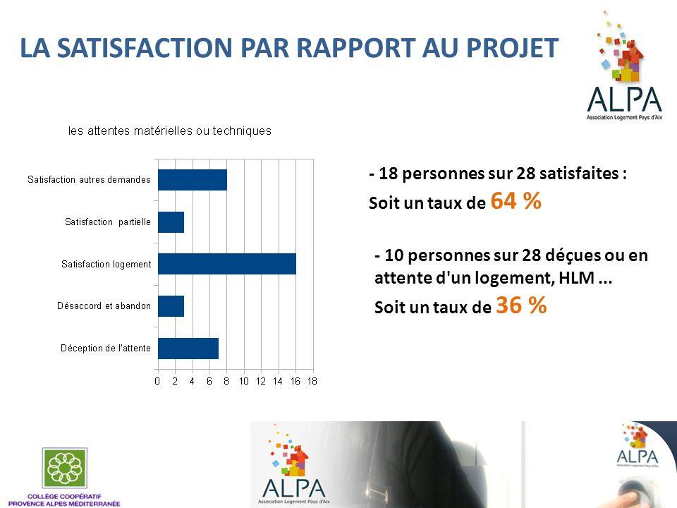 LA SATISFACTION PAR RAPPORT AU PROJET - 18 personnes sur 28 satisfaites : Soit un taux de 64 % - 10 personnes sur 28 déçues ou en attente d'un logemen