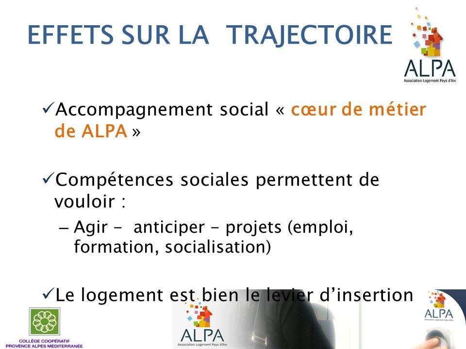 EFFETS SUR LA TRAJECTOIRE Accompagnement social « cœur de métier de ALPA » Compétences sociales permettent de vouloir : – Agir - anticiper - projets (
