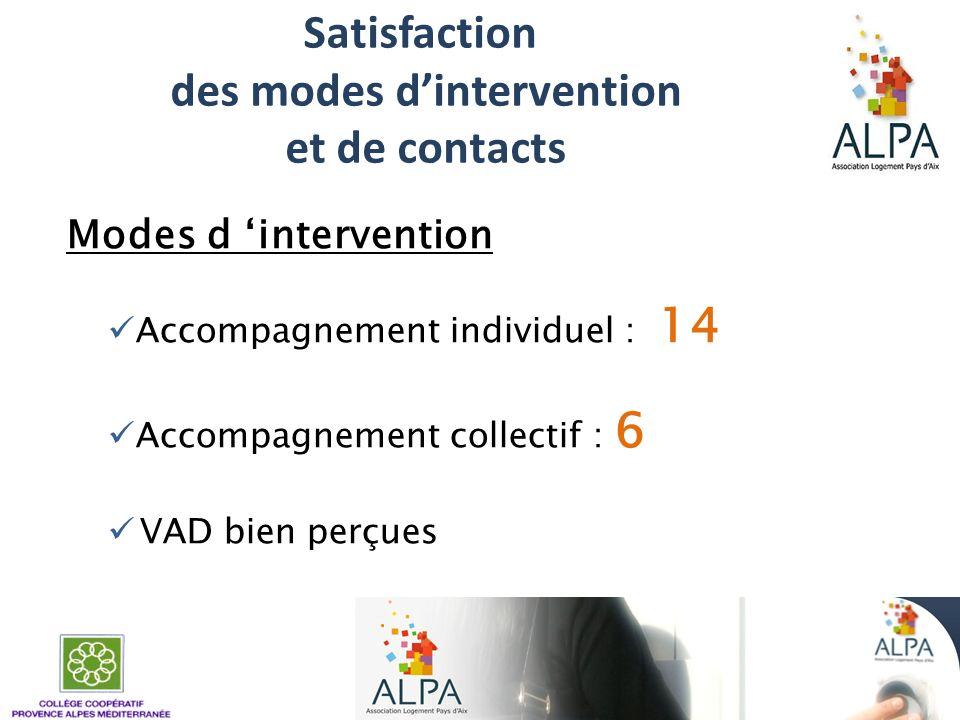 Satisfaction des modes dintervention et de contacts Modes d intervention Accompagnement individuel : 14 Accompagnement collectif : 6 VAD bien perçues
