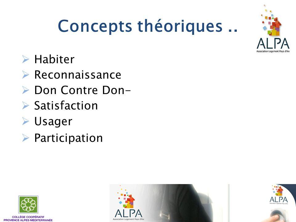 Concepts théoriques.. Habiter Reconnaissance Don Contre Don- Satisfaction Usager Participation