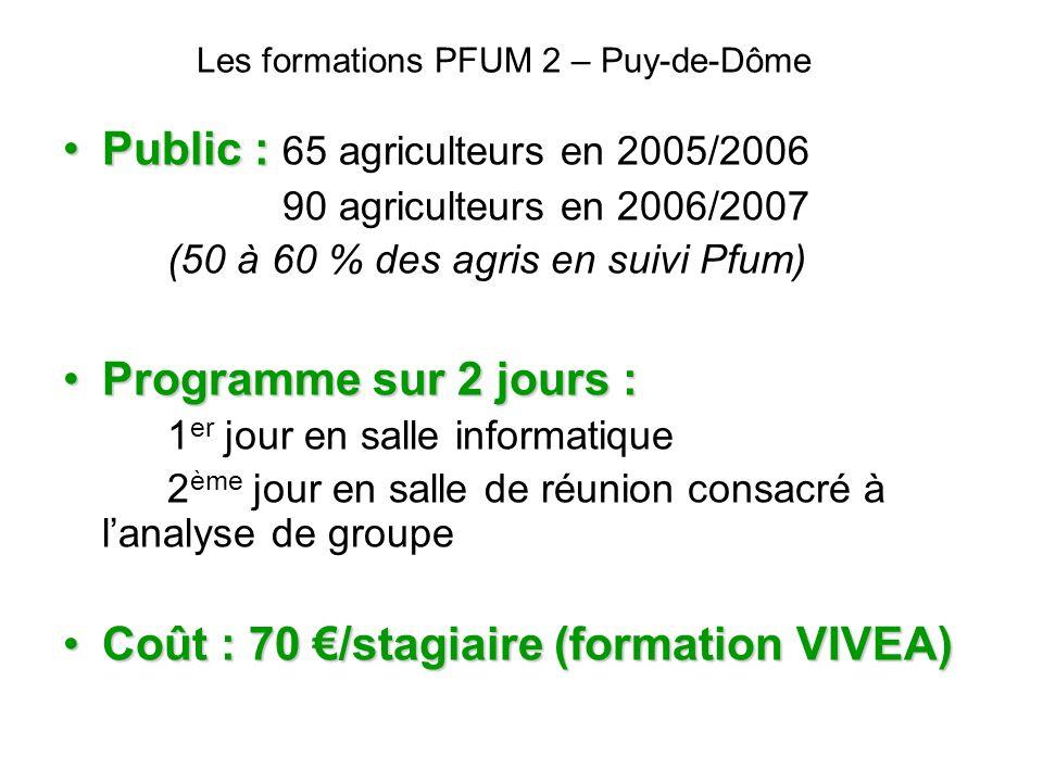 Les formations PFUM 2 – Puy-de-Dôme Public :Public : 65 agriculteurs en 2005/2006 90 agriculteurs en 2006/2007 (50 à 60 % des agris en suivi Pfum) Pro