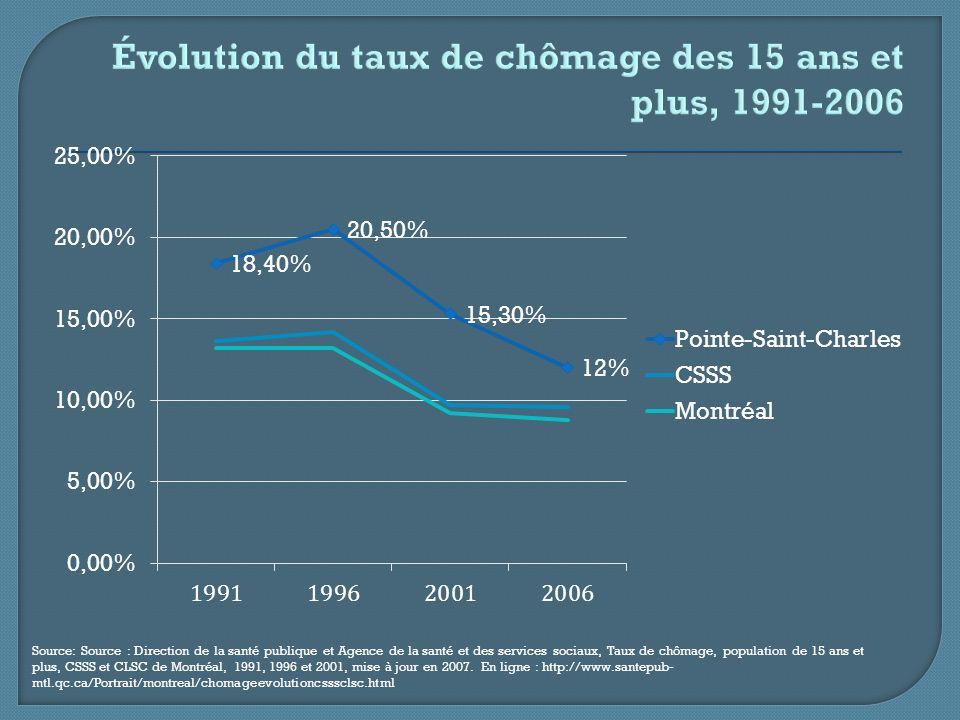 Source: Source : Direction de la santé publique et Agence de la santé et des services sociaux, Taux de chômage, population de 15 ans et plus, CSSS et CLSC de Montréal, 1991, 1996 et 2001, mise à jour en 2007.