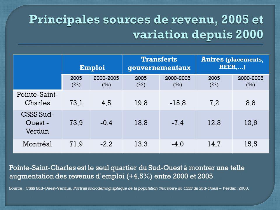 Source : CSSS Sud-Ouest-Verdun, Portrait sociodémographique de la population Territoire du CSSS du Sud-Ouest – Verdun, 2008.