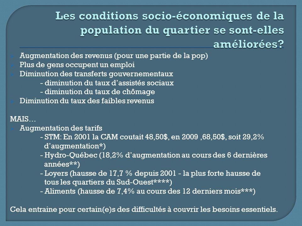 Augmentation des revenus (pour une partie de la pop) Plus de gens occupent un emploi Diminution des transferts gouvernementaux - diminution du taux dassistés sociaux - diminution du taux de chômage Diminution du taux des faibles revenus MAIS… Augmentation des tarifs - STM: En 2001 la CAM coutait 48,50$, en 2009,68,50$, soit 29,2% daugmentation*) - Hydro-Québec (18,2% daugmentation au cours des 6 dernières années**) - Loyers (hausse de 17,7 % depuis 2001 - la plus forte hausse de tous les quartiers du Sud-Ouest****) - Aliments (hausse de 7,4% au cours des 12 derniers mois***) Cela entraine pour certain(e)s des difficultés à couvrir les besoins essentiels.