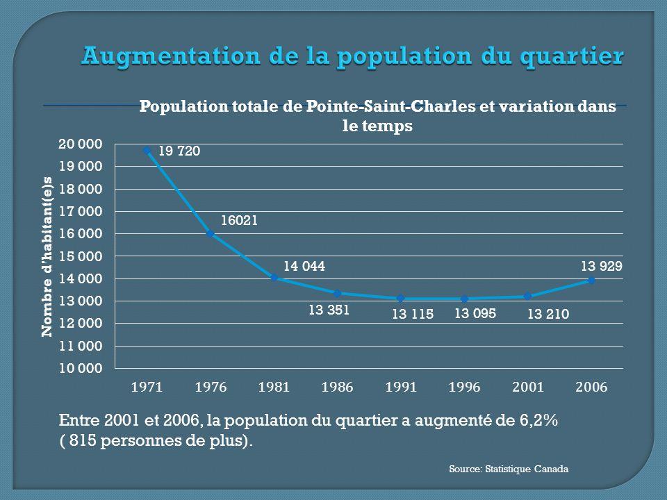 Entre 2001 et 2006, la population du quartier a augmenté de 6,2% ( 815 personnes de plus).