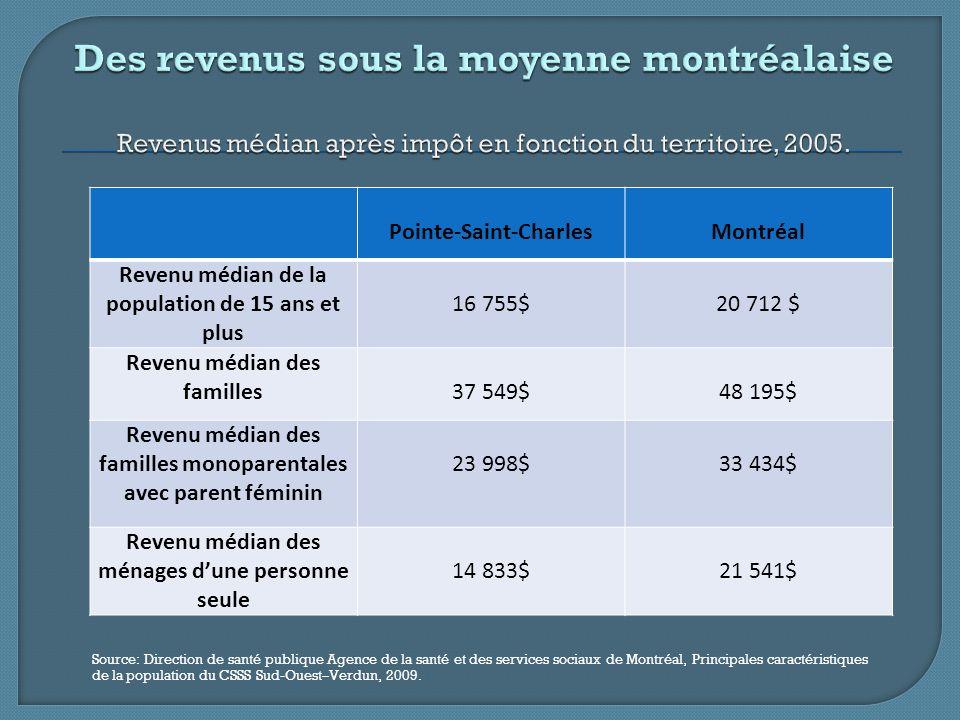 Moins de 20 000$80 000$ et plusVariation 2000-2005 Nombre% % -20 000$ (%) 80 000$ et + (%) Pointe-Saint- Charles 2 50037,273510,9-8,6130,6 CSSS17 78026,311 43516,9-13,138,2 Montréal23,220,0-13,826,2