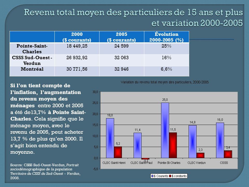 1997200120042005Pointe-Saint-Charles45%36,9%33,5%31,5% CSSS Sud-Ouest- Verdun 27,1%21,9%20,6%19,8% Montréal17,6%13,2%12% Sources: Agence de développement de réseaux locaux et de services de santé et de services sociaux, Portrait de la population : Centre de santé et de services sociaux de Verdun/Côte St-Paul, Saint-Henri et Pointe-Saint-Charles, Trousse dinformation, novembre 2004.