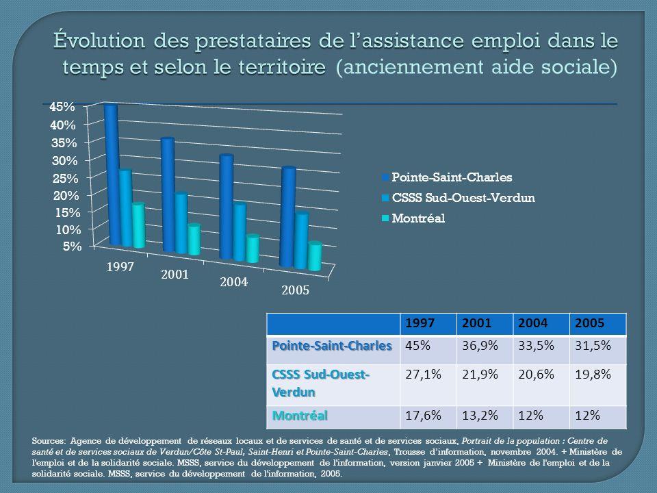 Moins de 2 ans2 à 3 ans4 à 9 ans10 ans et plus Pointe-Saint-Charles8,4%8,3%22,8%60,5% CSSS11,8%9,8%23,3%55,1% Montréal18,3%12,7%24,5%44,5% Source: Ministère de l emploi et de la solidarité sociale.