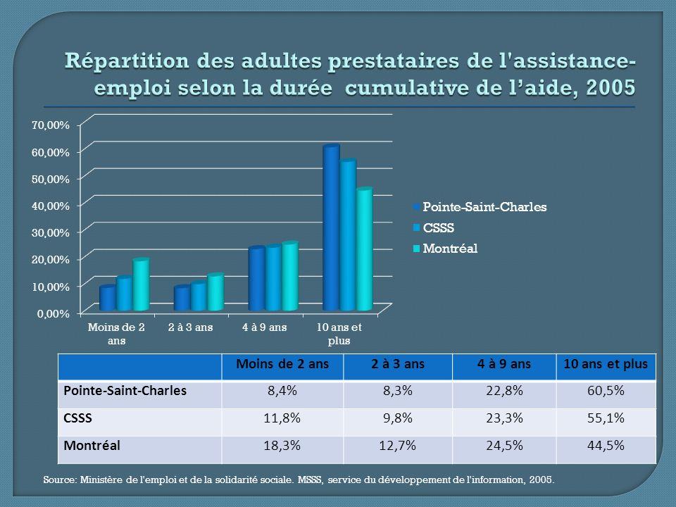 Pointe-Saint-CharlesMontréal Population (en générale)37,4%22,8% Familles27,5%16,6% Familles monoparentales avec parent féminin48,3%32,2% Population de 0-5 ans48,1%29,7% Population de 65 ans et plus35,6%17,0% Source: Direction de santé publique Agence de la santé et des services sociaux de Montréal, Principales caractéristiques de la population du CSSS Sud-Ouest–Verdun, 2009, p.