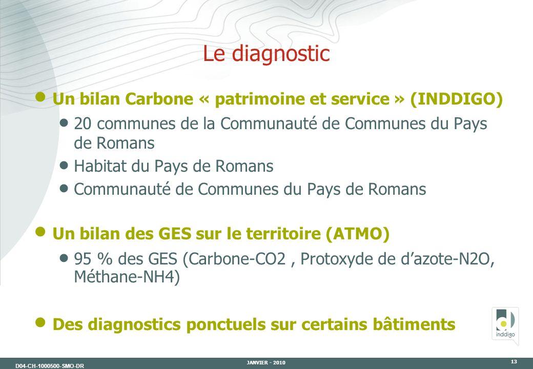 D04-CH-1000500-SMO-DR JANVIER - 2010 13 Le diagnostic Un bilan Carbone « patrimoine et service » (INDDIGO) 20 communes de la Communauté de Communes du